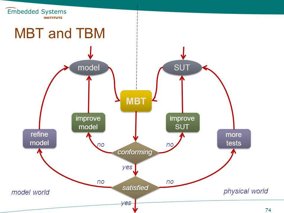 MBT and TBM 74 improve SUT improve SUT model MBT conforming yes no improve model improve model no satisfied more tests more tests yes no refine model
