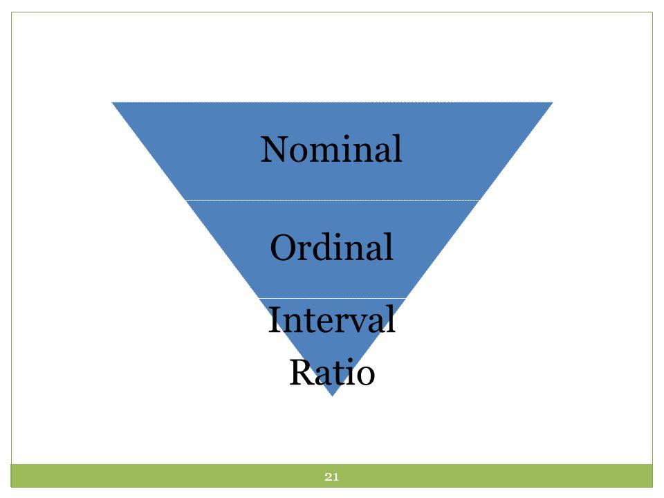 21 Nominal Ordinal Interval Ratio