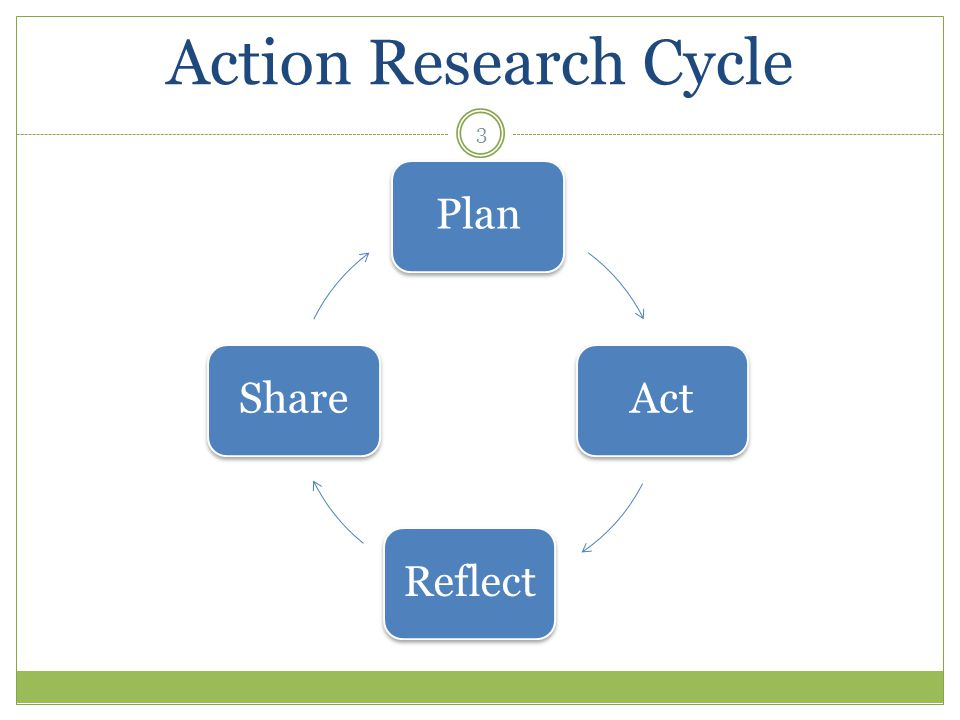 3 Action Research Cycle PlanActReflectShare