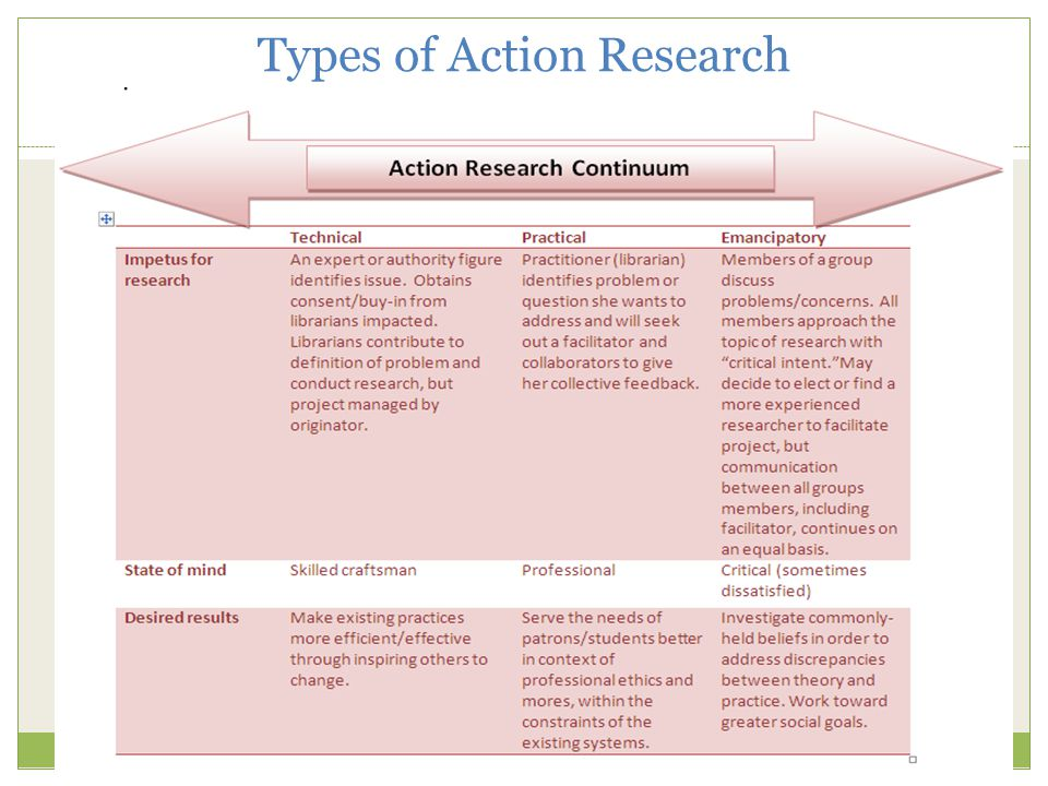 Types of Action Research 4