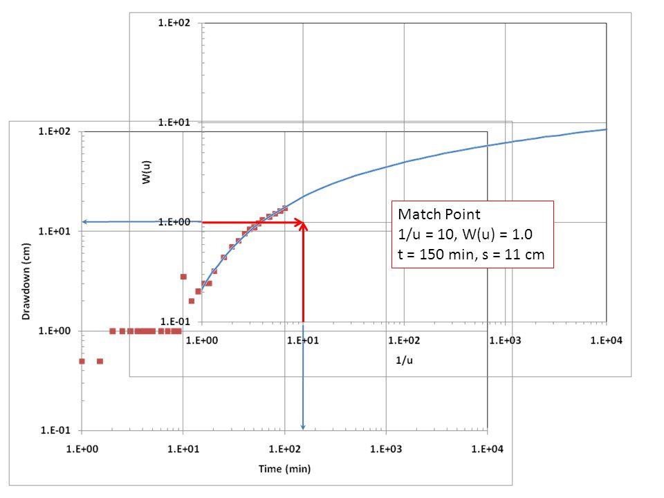 Match Point 1/u = 10, W(u) = 1.0 t = 150 min, s = 11 cm