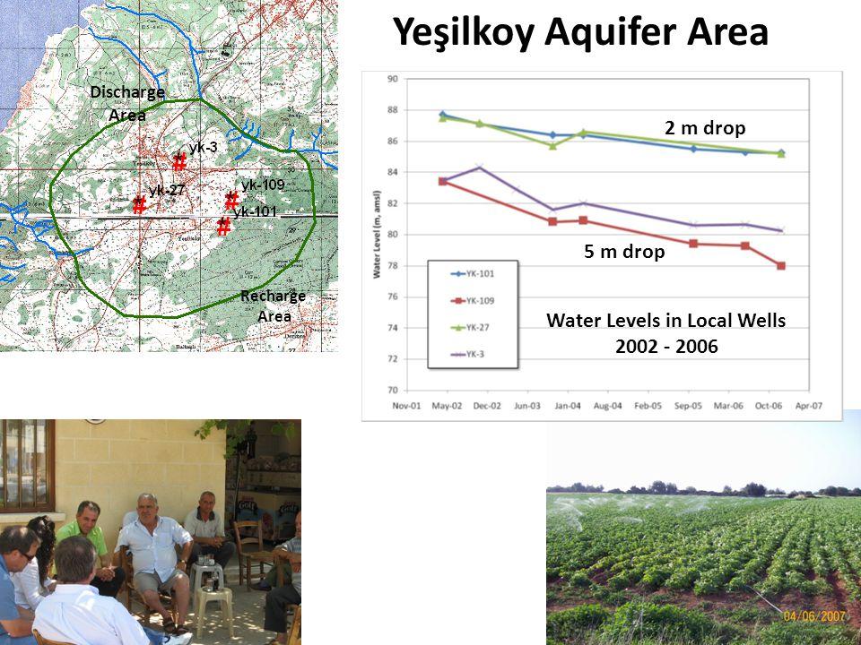Yeşilkoy Aquifer Area Recharge Area Discharge Area Water Levels in Local Wells 2002 - 2006 2 m drop 5 m drop