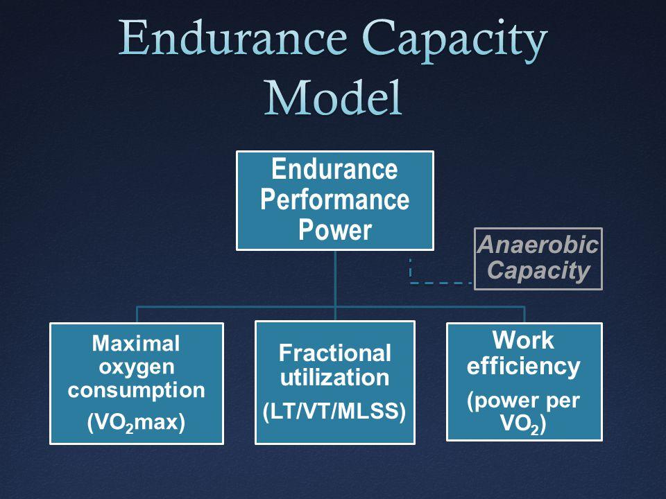 3- Intensity Zone Model Exercise Intensity [La - ] LT 2 (MLSS) VT 2 LT 1 VT 1
