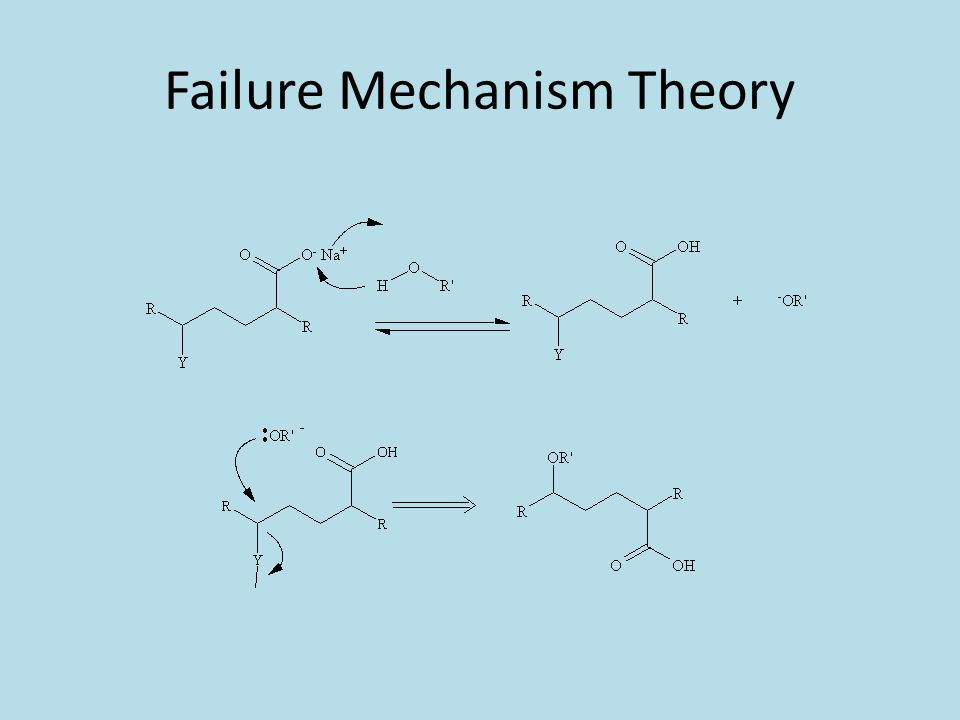 Failure Mechanism Theory