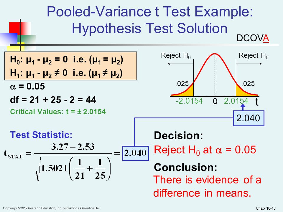 Chap 10-13 Copyright ©2012 Pearson Education, Inc. publishing as Prentice Hall Chap 10-13 Pooled-Variance t Test Example: Hypothesis Test Solution H 0