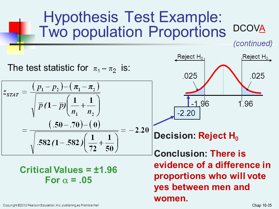 Chap 10-35 Copyright ©2012 Pearson Education, Inc. publishing as Prentice Hall Chap 10-35 The test statistic for π 1 – π 2 is: Hypothesis Test Example