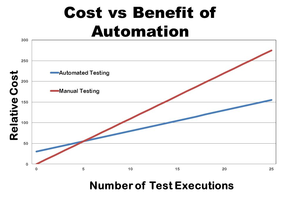 Cost vs Benefit of Automation