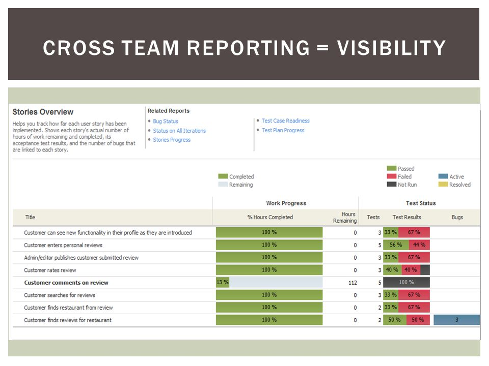 CROSS TEAM REPORTING = VISIBILITY