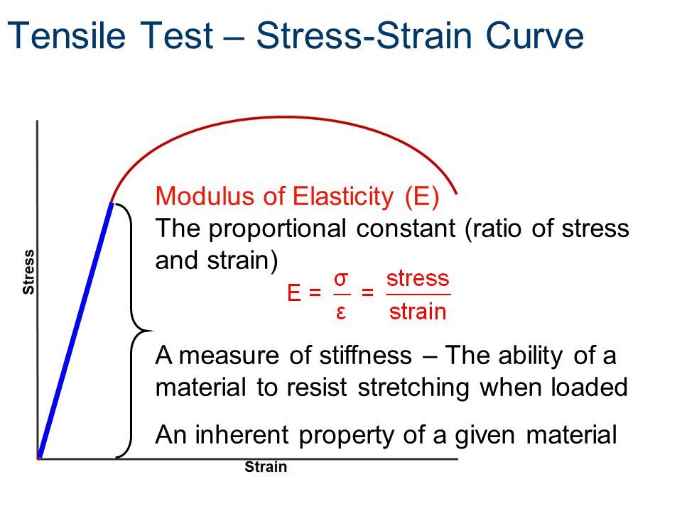 Modulus of Elasticity (E) The proportional constant (ratio of stress and strain) A measure of stiffness – The ability of a material to resist stretching when loaded An inherent property of a given material Tensile Test – Stress-Strain Curve