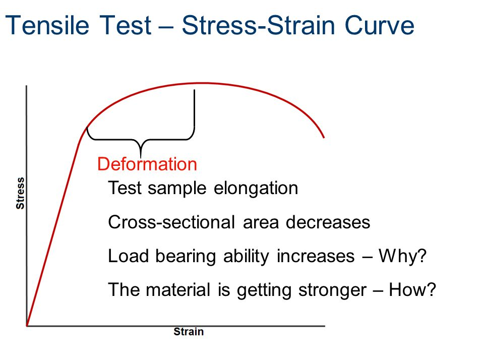Deformation Test sample elongation Cross-sectional area decreases Load bearing ability increases – Why.