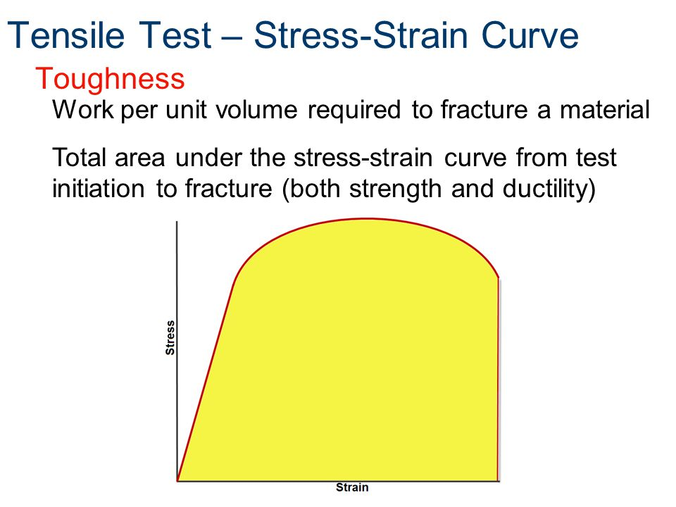 Toughness Work per unit volume required to fracture a material Total area under the stress-strain curve from test initiation to fracture (both strength and ductility) Tensile Test – Stress-Strain Curve