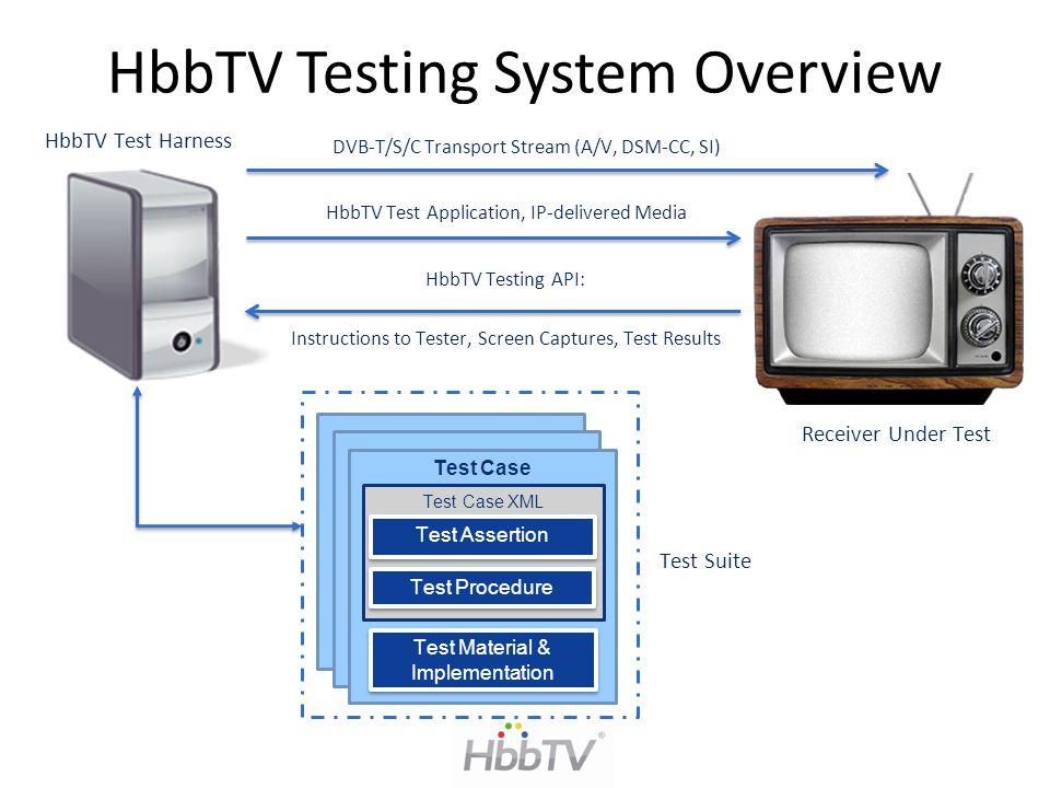 HbbTV Testing System Overview Test Case Test Case XML Test Assertion Test Procedure Test Material & Implementation Test Suite DVB-T/S/C Transport Stre