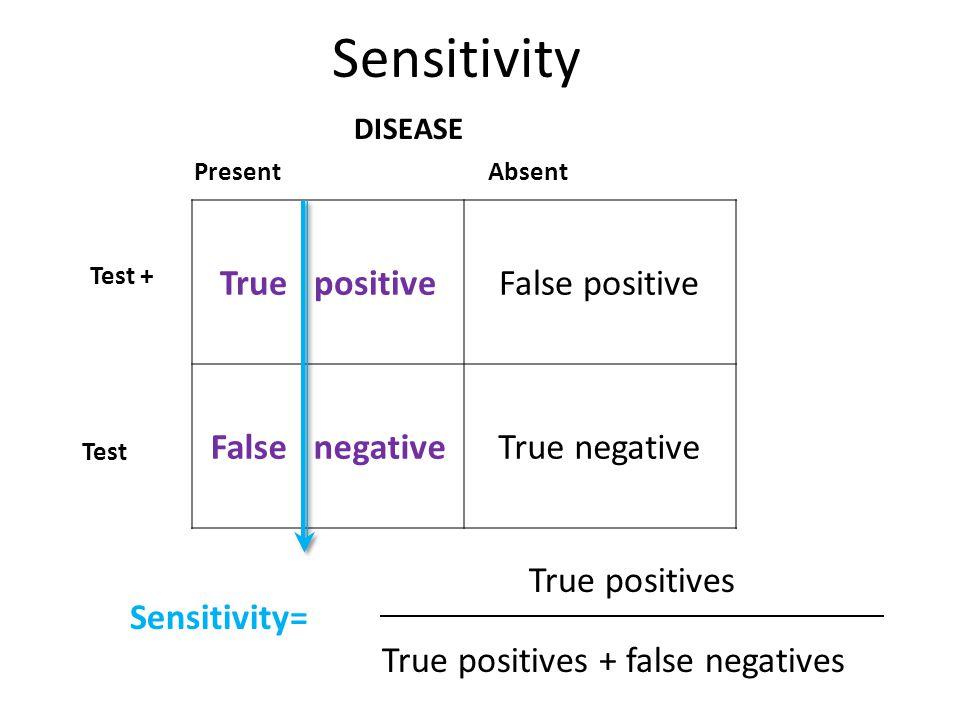 Sensitivity= True positiveFalse positive False negativeTrue negative Present Absent DISEASE Test + Test - True positives True positives + false negatives Sensitivity