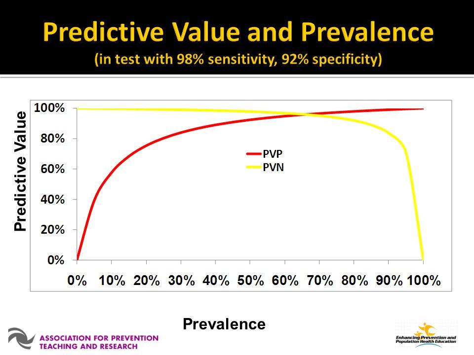 Prevalence Predictive Value