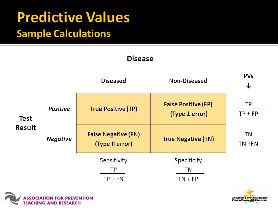 Disease DiseasedNon-Diseased PVs Test Result PositiveTrue Positive (TP) False Positive (FP) (Type 1 error) TP TP + FP Negative False Negative (FN) (Type II error) True Negative (TN) TN TN +FN Sensitivity TP TP + FN Specificity TN TN + FP