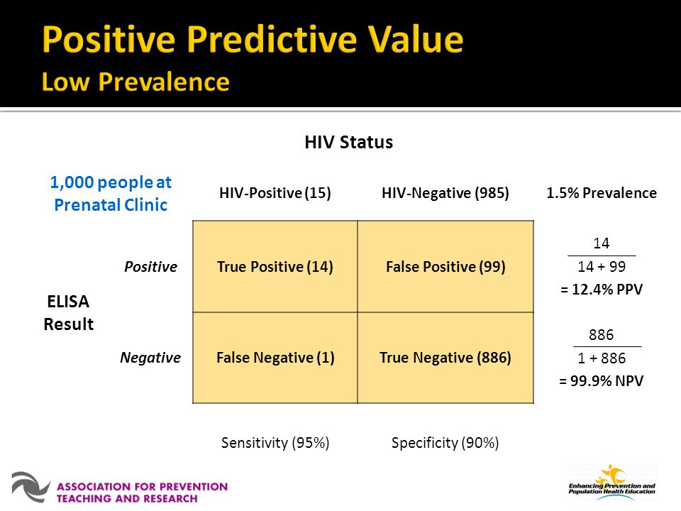 HIV Status 1,000 people at Prenatal Clinic HIV-Positive (15)HIV-Negative (985)1.5% Prevalence ELISA Result PositiveTrue Positive (14)False Positive (99) 14 14 + 99 = 12.4% PPV NegativeFalse Negative (1)True Negative (886) 886 1 + 886 = 99.9% NPV Sensitivity (95%)Specificity (90%)