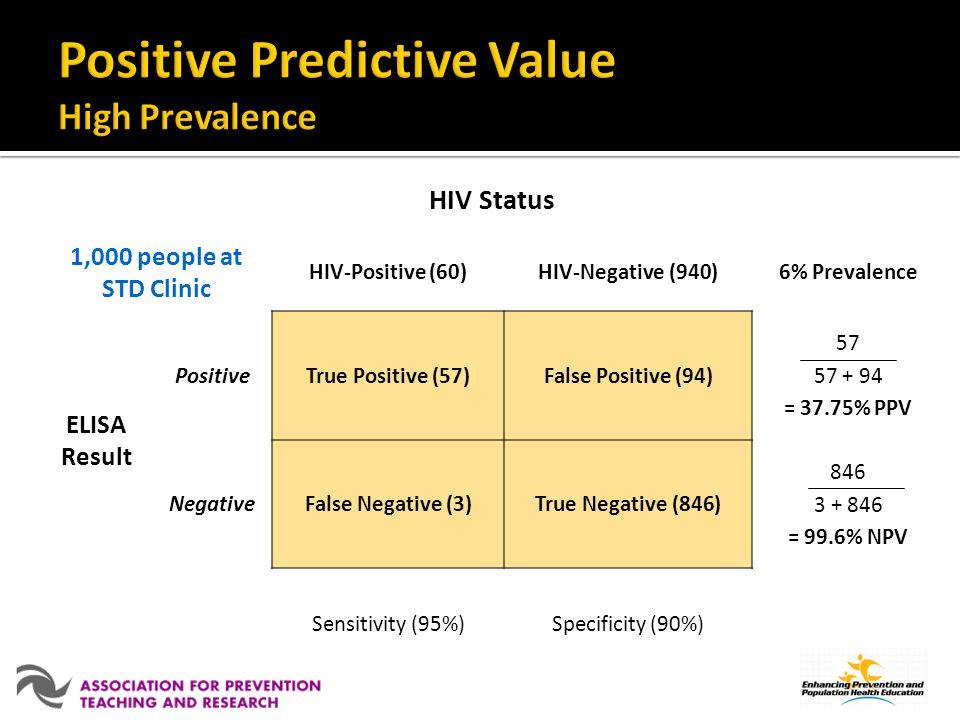 HIV Status 1,000 people at STD Clinic HIV-Positive (60)HIV-Negative (940)6% Prevalence ELISA Result PositiveTrue Positive (57)False Positive (94) 57 57 + 94 = 37.75% PPV NegativeFalse Negative (3)True Negative (846) 846 3 + 846 = 99.6% NPV Sensitivity (95%)Specificity (90%)