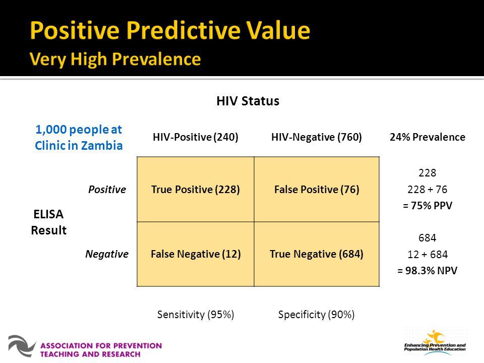HIV Status 1,000 people at Clinic in Zambia HIV-Positive (240)HIV-Negative (760)24% Prevalence ELISA Result PositiveTrue Positive (228)False Positive (76) 228 228 + 76 = 75% PPV NegativeFalse Negative (12)True Negative (684) 684 12 + 684 = 98.3% NPV Sensitivity (95%)Specificity (90%)
