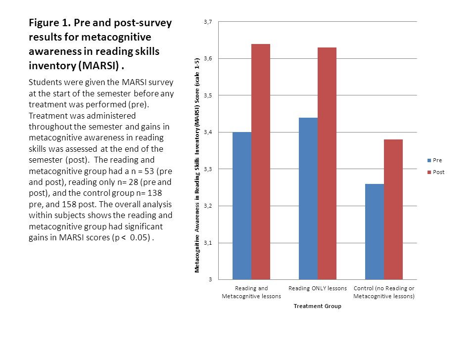 Figure 1. Pre and post-survey results for metacognitive awareness in reading skills inventory (MARSI). Students were given the MARSI survey at the sta