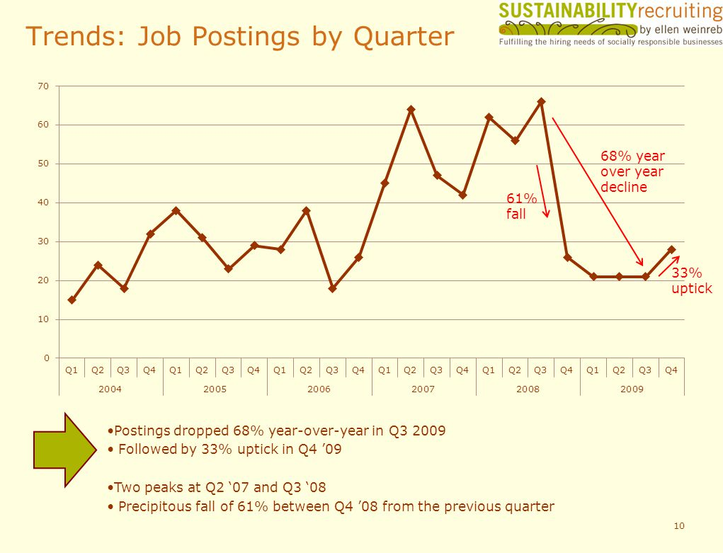 Trends: Job Postings by Quarter 10 Postings dropped 68% year-over-year in Q3 2009 Followed by 33% uptick in Q4 09 Two peaks at Q2 07 and Q3 08 Precipitous fall of 61% between Q4 08 from the previous quarter 61% fall 33% uptick