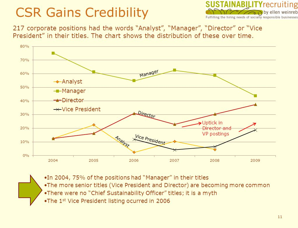 CSR Gains Credibility 11 In 2004, 75% of the positions had Manager in their titles The more senior titles (Vice President and Director) are becoming more common There were no Chief Sustainability Officer titles; it is a myth The 1 st Vice President listing ocurred in 2006 217 corporate positions had the words Analyst, Manager, Director or Vice President in their titles.