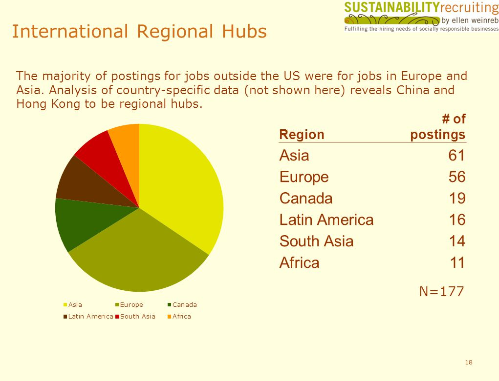 International Regional Hubs Region # of postings Asia61 Europe56 Canada19 Latin America16 South Asia14 Africa11 18 The majority of postings for jobs outside the US were for jobs in Europe and Asia.