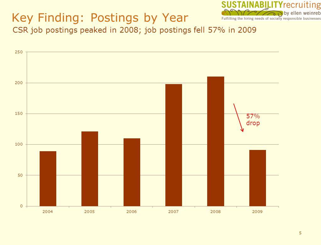 Key Finding: Postings by Year 5 57% drop CSR job postings peaked in 2008; job postings fell 57% in 2009