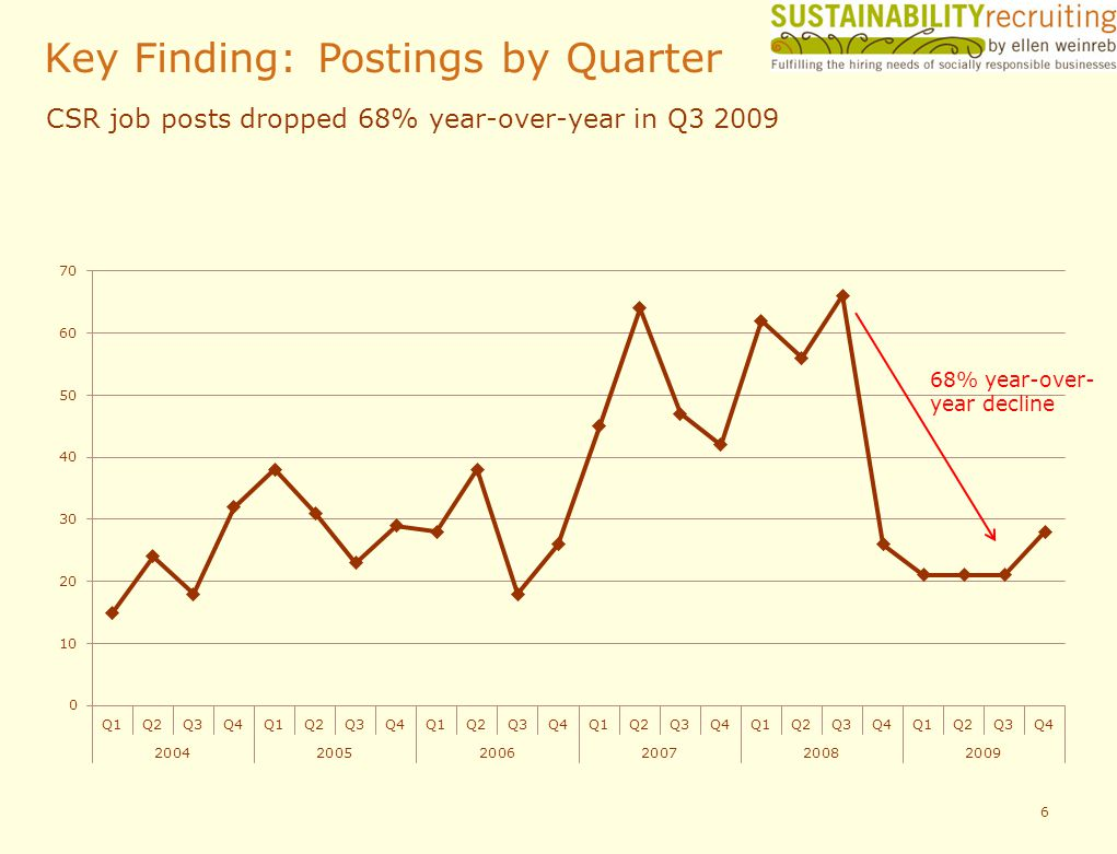 6 Key Finding: Postings by Quarter CSR job posts dropped 68% year-over-year in Q3 2009 68% year-over- year decline