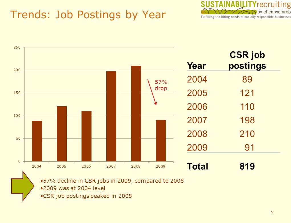 Trends: Job Postings by Year 9 57% decline in CSR jobs in 2009, compared to 2008 2009 was at 2004 level CSR job postings peaked in 2008 Year CSR job postings 200489 2005121 2006110 2007198 2008210 2009 91 Total819 57% drop