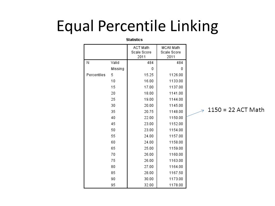 Equal Percentile Linking 1150 = 22 ACT Math