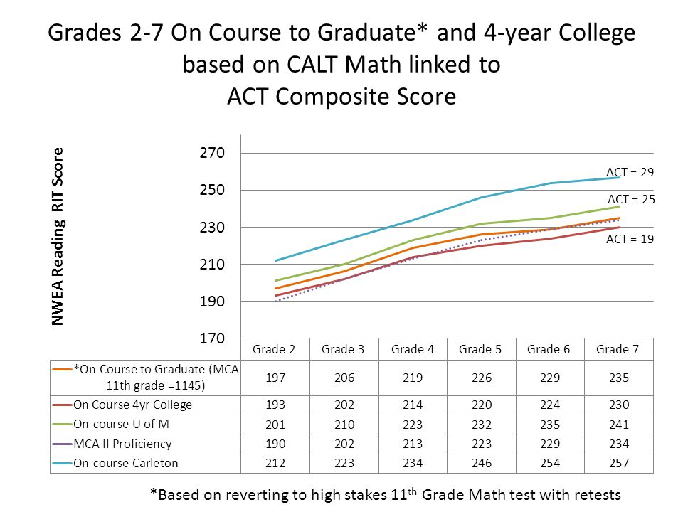 Grades 2-7 On Course to Graduate* and 4-year College based on CALT Math linked to ACT Composite Score ACT = 29 *Based on reverting to high stakes 11 th Grade Math test with retests