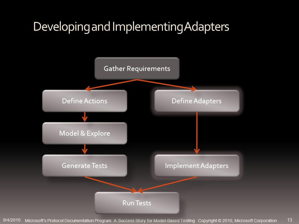 Developing and Implementing Adapters Microsoft s Protocol Documentation Program: A Success Story for Model-Based Testing Copyright © 2010, Microsoft Corporation Gather Requirements Define Actions Define Adapters Model & Explore Generate Tests Implement Adapters Run Tests 9/4/2010 13