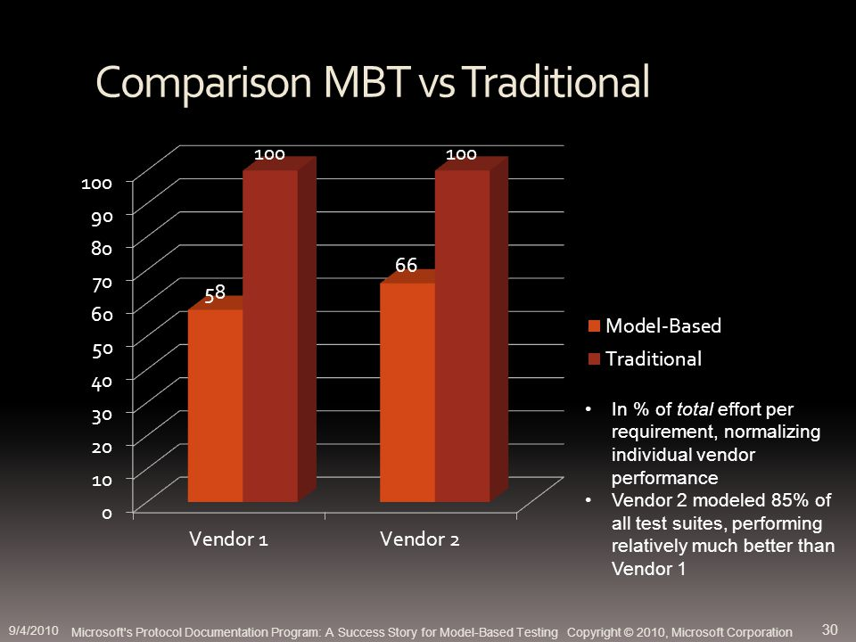 Comparison MBT vs Traditional Microsoft s Protocol Documentation Program: A Success Story for Model-Based Testing Copyright © 2010, Microsoft Corporation In % of total effort per requirement, normalizing individual vendor performance Vendor 2 modeled 85% of all test suites, performing relatively much better than Vendor 1 9/4/2010 30