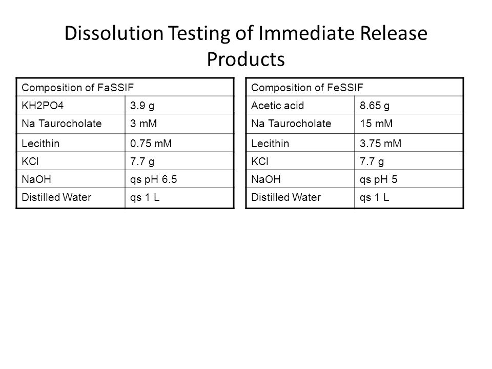 Dissolution Testing of Immediate Release Products Composition of FaSSIF KH2PO43.9 g Na Taurocholate3 mM Lecithin0.75 mM KCl7.7 g NaOHqs pH 6.5 Distilled Waterqs 1 L Composition of FeSSIF Acetic acid8.65 g Na Taurocholate15 mM Lecithin3.75 mM KCl7.7 g NaOHqs pH 5 Distilled Waterqs 1 L