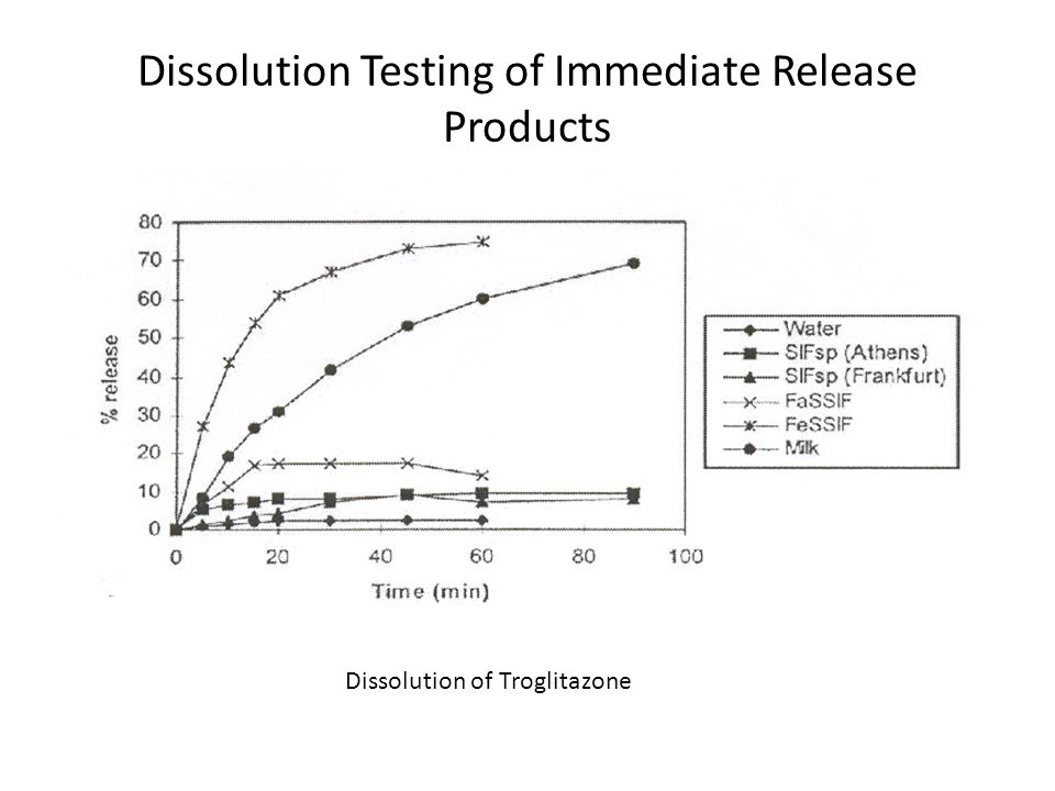 Dissolution Testing of Immediate Release Products Dissolution of Troglitazone