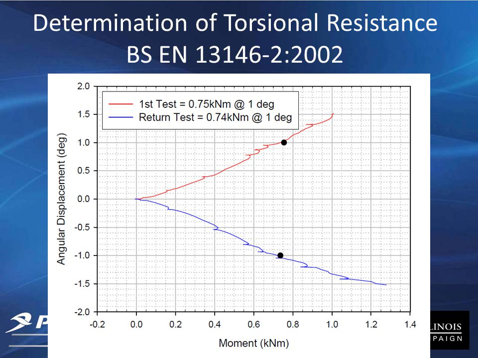 Determination of Torsional Resistance BS EN 13146-2:2002