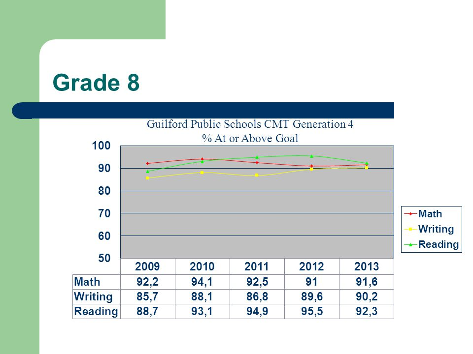 Grade 8 Guilford Public Schools CMT Generation 4 % At or Above Goal