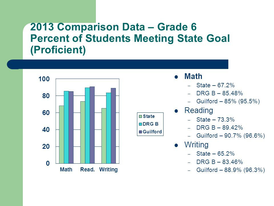 2013 Comparison Data – Grade 6 Percent of Students Meeting State Goal (Proficient) Math – State – 67.2% – DRG B – 85.48% – Guilford – 85% (95.5%) Reading – State – 73.3% – DRG B – 89.42% – Guilford – 90.7% (96.6%) Writing – State – 65.2% – DRG B – 83.46% – Guilford – 88.9% (96.3%)