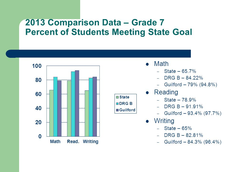 2013 Comparison Data – Grade 7 Percent of Students Meeting State Goal Math – State – 65.7% – DRG B – 84.22% – Guilford – 79% (94.8%) Reading – State – 78.9% – DRG B – 91.91% – Guilford – 93.4% (97.7%) Writing – State – 65% – DRG B – 82.81% – Guilford – 84.3% (96.4%)