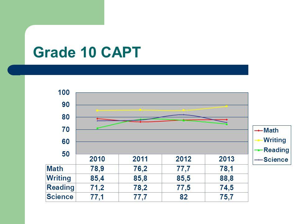 Grade 10 CAPT