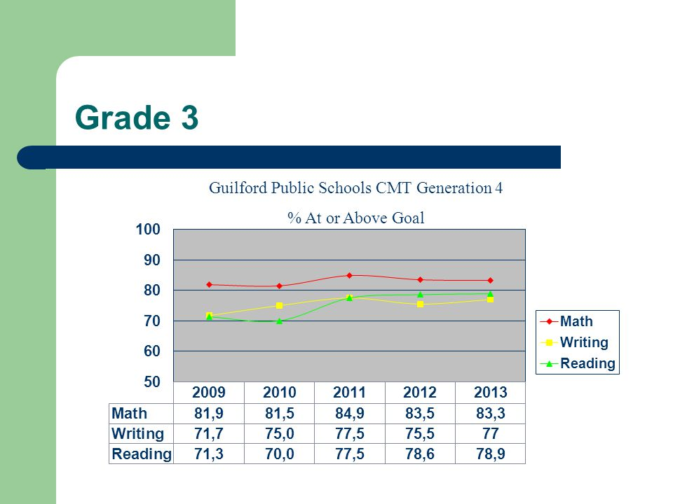 Grade 3 Guilford Public Schools CMT Generation 4 % At or Above Goal