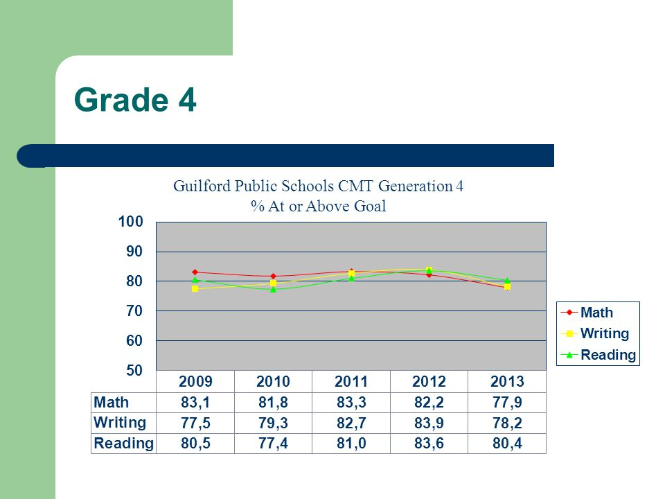 Grade 5 Guilford Public Schools CMT Generation 4 % At or Above Goal