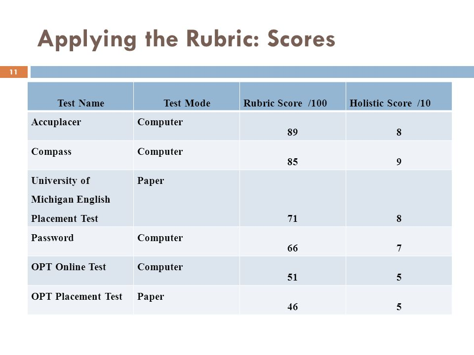Applying the Rubric: Scores 11 Test NameTest ModeRubric Score /100Holistic Score /10 AccuplacerComputer 898 CompassComputer 859 University of Michigan