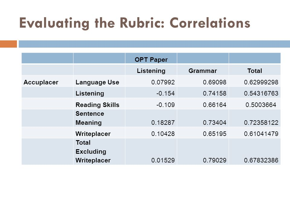 Evaluating the Rubric: Correlations 15 OPT Paper ListeningGrammarTotal AccuplacerLanguage Use0.079920.690980.62999298 Listening-0.1540.741580.54316763 Reading Skills-0.1090.66164 0.5003664 Sentence Meaning0.182870.734040.72358122 Writeplacer0.104280.651950.61041479 Total Excluding Writeplacer0.015290.790290.67832386