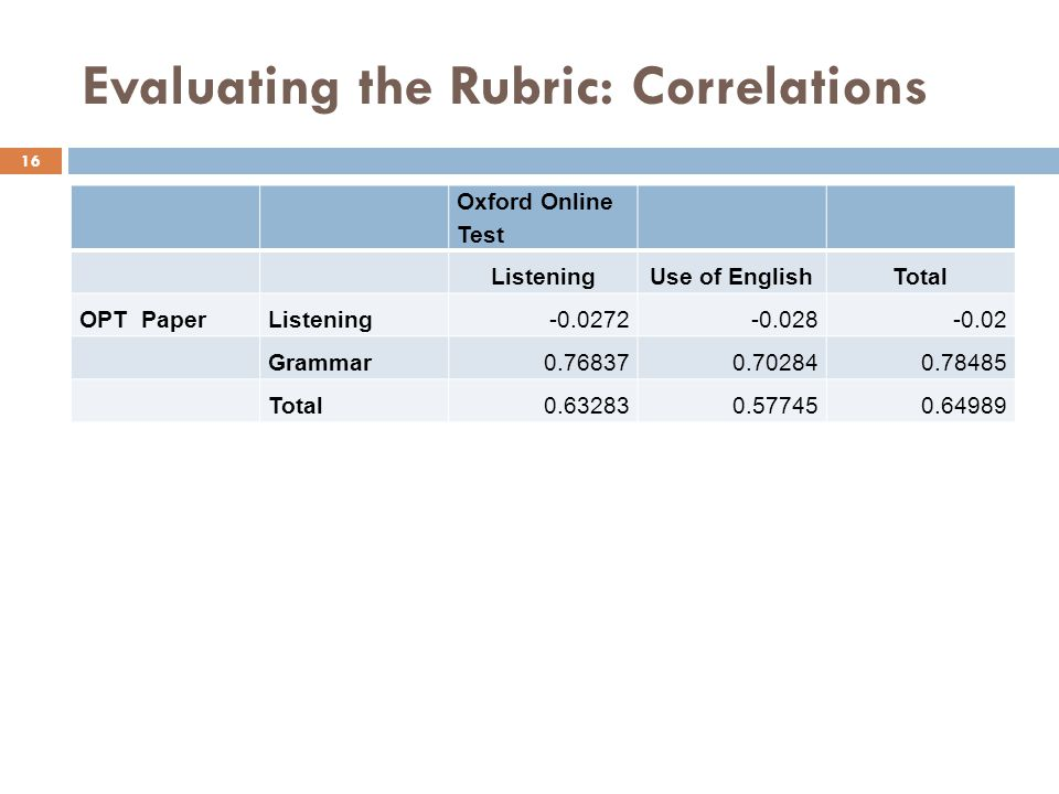 Evaluating the Rubric: Correlations 16 Oxford Online Test ListeningUse of EnglishTotal OPT PaperListening-0.0272-0.028-0.02 Grammar0.768370.702840.784