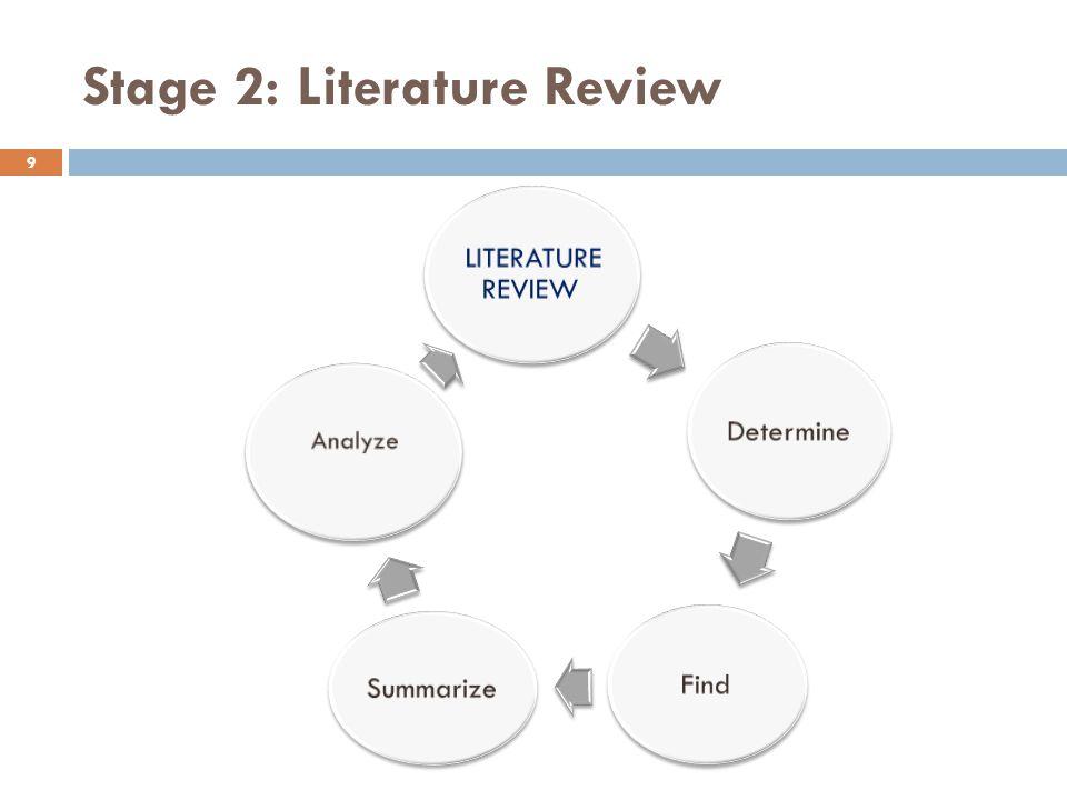 Stage 2: Literature Review 9 LITERATURE REVIEW Determine Find Summarize Analyze
