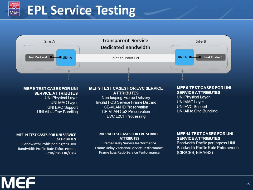 15 EPL Service Testing Test Probe A UNI A UNI B Site ASite B Point-to-Point EVC Test Probe B MEF 14 TEST CASES FOR EVC SERVICE ATTRIBUTES Frame Delay