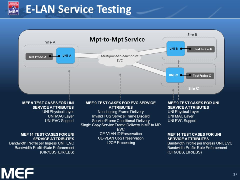 17 E-LAN Service Testing Test Probe A UNI B Site A Site B Test Probe B Site C MEF 14 TEST CASES FOR UNI SERVICE ATTRIBUTES Bandwidth Profile per Ingre