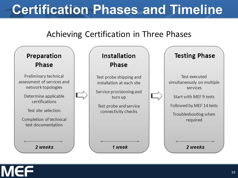 19 Certification Phases and Timeline Preliminary technical assessment of services and network topologies Determine applicable certifications Test site