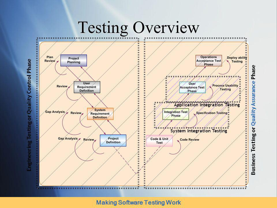 Making Software Testing Work Technology Labs Test Lab: Tools expertise on Mercury (Win Runner, Quick Test Pro, Load Runner, Test Director, Astra Load, Web Load), Rational and Compuware BI Lab: Data Warehousing & Business Intelligence products and tools expertise including Informatica, Oracle Warehouse Builder, SQL Server DTS, Business Objects, Hyperion, Cognos, MicroStrategy, SAS Base Technology Practice Java Practice: J2EE, JSP, EJBs, Servlets, JDBC, etc.